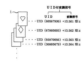 RFIDシステム及びアンチコリジョン処理方法/図3