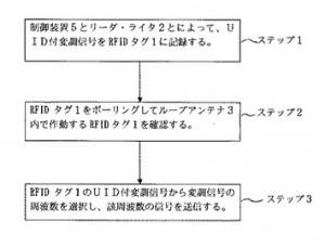 RFIDシステム及びアンチコリジョン処理方法/図2