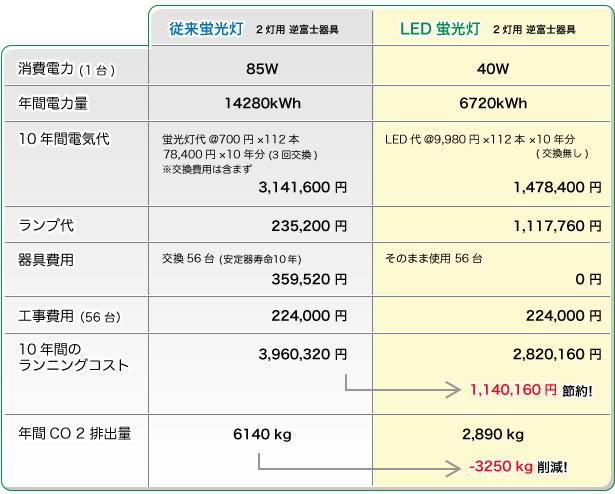 LED導入比較表事例